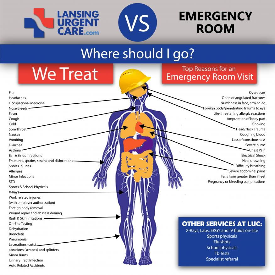 Our Services | Lansing Urgent Care